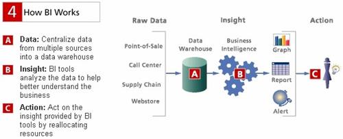 """""""Business Intelligence"""" informacinės technologijos"""