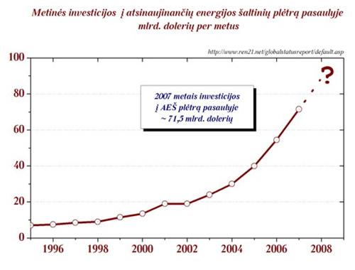Investicijų į atsinaujinančių energijos šaltinių plėtrą kitimo tendencijos