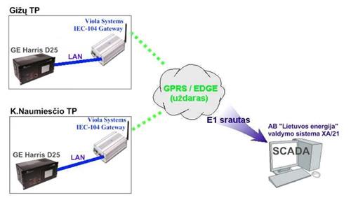 """""""Viola"""" modemų sprendimai Energetikoje"""