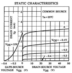 3 pav. Statinės charakteristikos