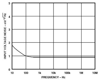 6 pav. Spektrinio triukšmo įtampos tankio priklausomybė nuo dažnio