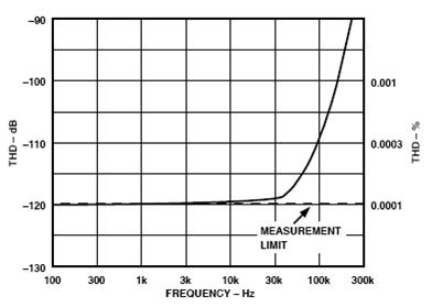 7 pav. THD (iškraipymų koeficiento) priklausomybė nuo dažnio