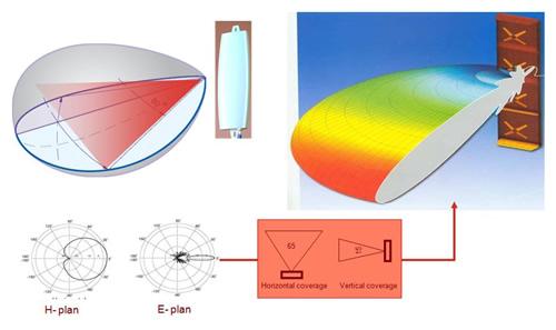 Kryptinės antenos spinduliavimą geriausiai iliustruoja ši diagrama