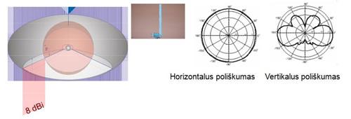 Antenų spinduliavimo diagrama