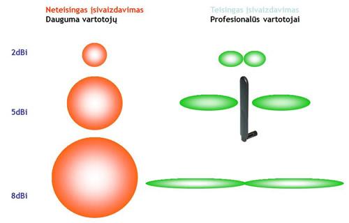 Diagrama – palyginimui tarp įsivaizduojamos ir realios spinduliavimo formos