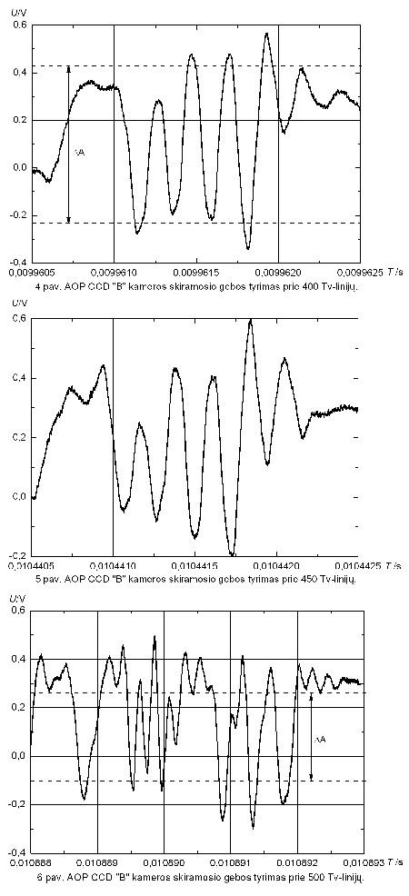 CCD (krūvio sąsajos įtaiso) kamerų skiriamosios gebos tyrimas
