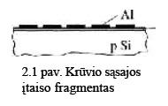 2.1 pav. Krūvio sąsajos įtaiso fragmentas
