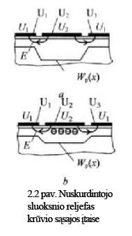 2.2 pav. Nuskurdintojo sluoksnio reljefas krūvio sąsajos įtaise