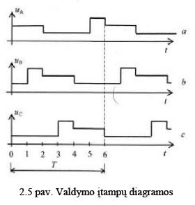 2.5 pav. Valdymo įtampų diagramos