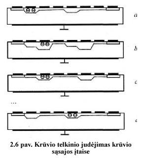 2.6 pav. Krūvio telkinio judėjimas krūvio sąsajos įtaise