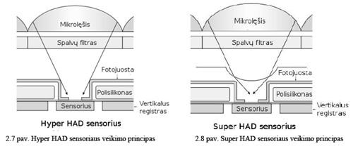 """""""Hyper HAD"""" ir """"Super HAD"""" sensorių veikimo principas"""