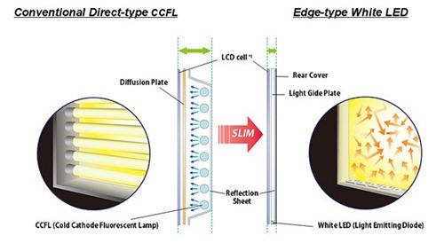 LED yra įmontuoti ekrano kraštuose