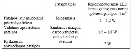 Bendrai taikomų apšvietimo normų lentelė