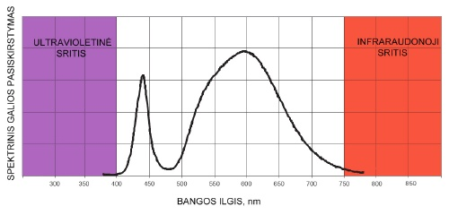 Baltos spalvos diodo spektrinis galios pasiskirstymas