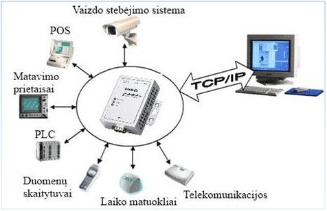Nuoseklios sąsajos įrenginių serveriai