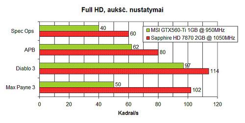 """Sapphire Radeon HD 7870 2GB OC"" – tylusis spartintuvas"