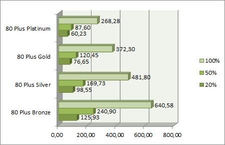 Ar apsimoka pirkti brangų ir efektyvų maitinimo bloką?