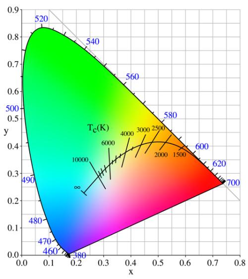 LED apšvietimas – norintiems žinoti daugiau