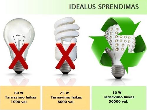 Šviesos diodų lempučių panaudojimas ir nauda