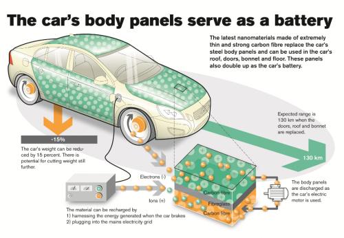 """""""Volvo"""" įgyvendino revoliucinį elektromobilių projektą"""