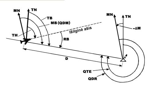Avionika. Orlaivių padėties erdvėje nustatymo priemonės
