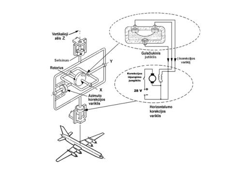Avionika. Orlaivių padėties erdvėje nustatymo priemonės (2 dalis)