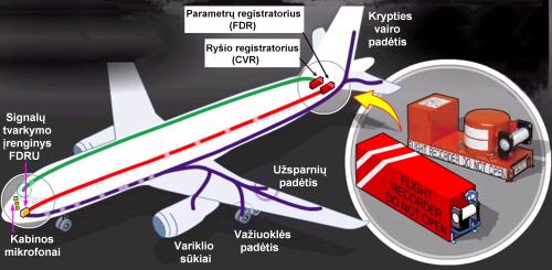 Avionika. Ryšio ir skrydžio duomenų registratoriai