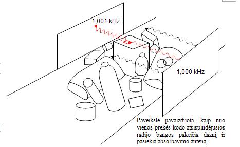 Erdvinės skenavimo sistemos projektas