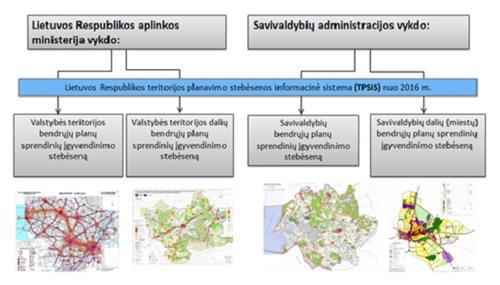 eritorijos planavimo stebėsenos informacinė sistema (TPSIS)
