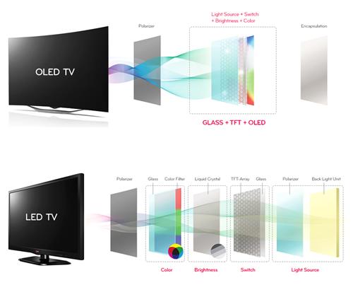 Televizorių technologijos: ką reiškia LED, OLED ir 4K Ultra HD