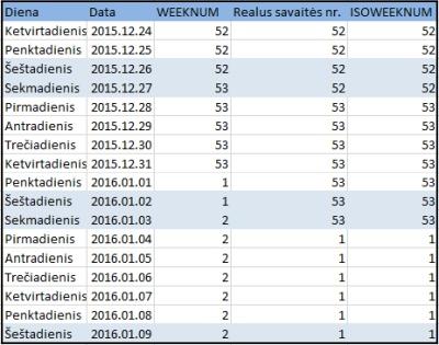 """""""Excel"""": savaitės numerio nesutapimas sukalendoriumi"""