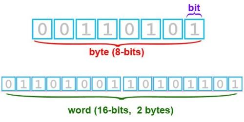 Bitai ir baitai. Pirma dalis: kuo skiriasi gigabaitas nuo gibibaito ir kodėl nusiperkame mažiau atminties, nei parašyta etiketėje