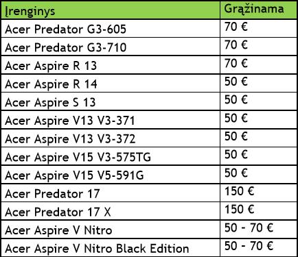 """""""Acer Cashback"""" – iki 150 eurų grąžinimas už įsigytas prekes"""