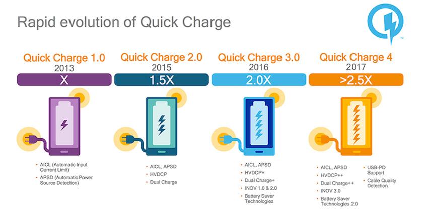 Išmaniųjų telefonų greito įkrovimo technologijos