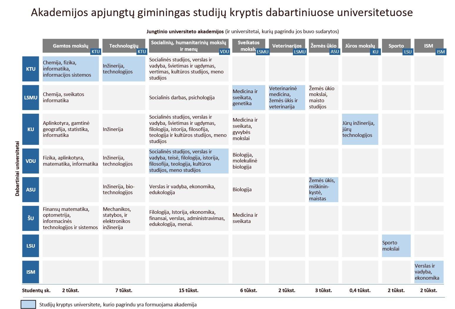 Dėliojasi žemėlapis, kas liks iš Lietuvos aukštųjų mokyklų: VU, KTU ir VGTU vizijos