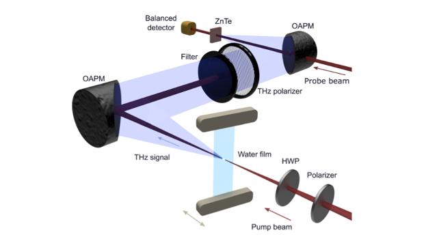 Fizikai aptiko terahercinį vandens spinduliavimą