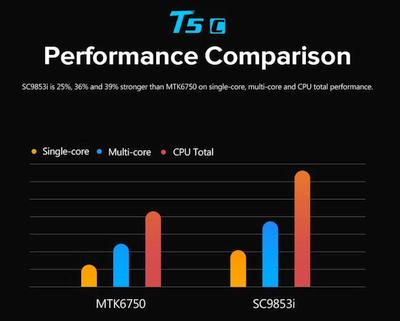 """Naujasis """"Leagoo T5c"""" taps pirmuoju telefonu veikiančiu su """"Spreadtrum"""" procesoriumi"""