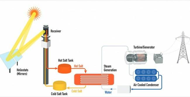 """Saulės energija iš druskos? Nauja technologija tokia perspektyvi, kad ja susidomėjo net """"Google"""""""