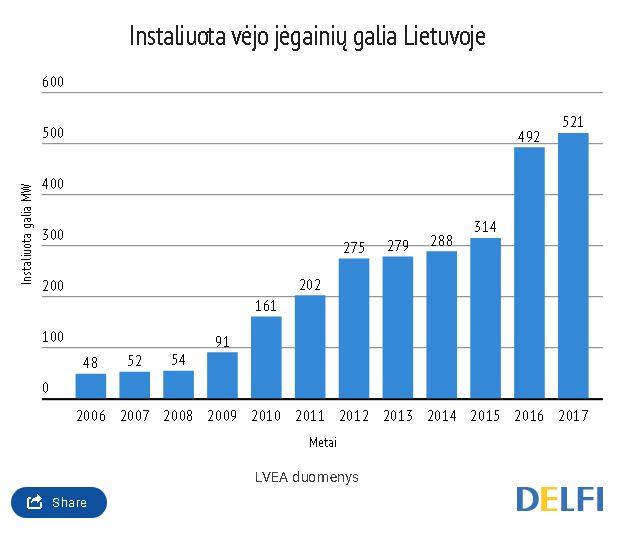 Nustebsite sužinoję, kas investavo į pirmąją vėjo jėgainę Lietuvoje
