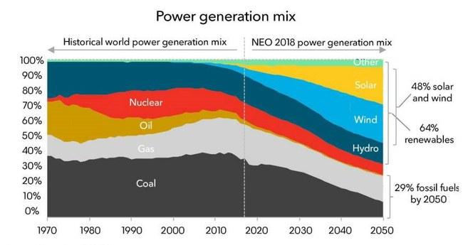 Tradicinei energetikai ateina sunkūs laikai?