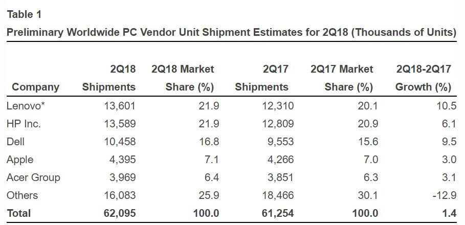 Kompiuterių pardavimai didėjo pirmą kartą per 6 metus