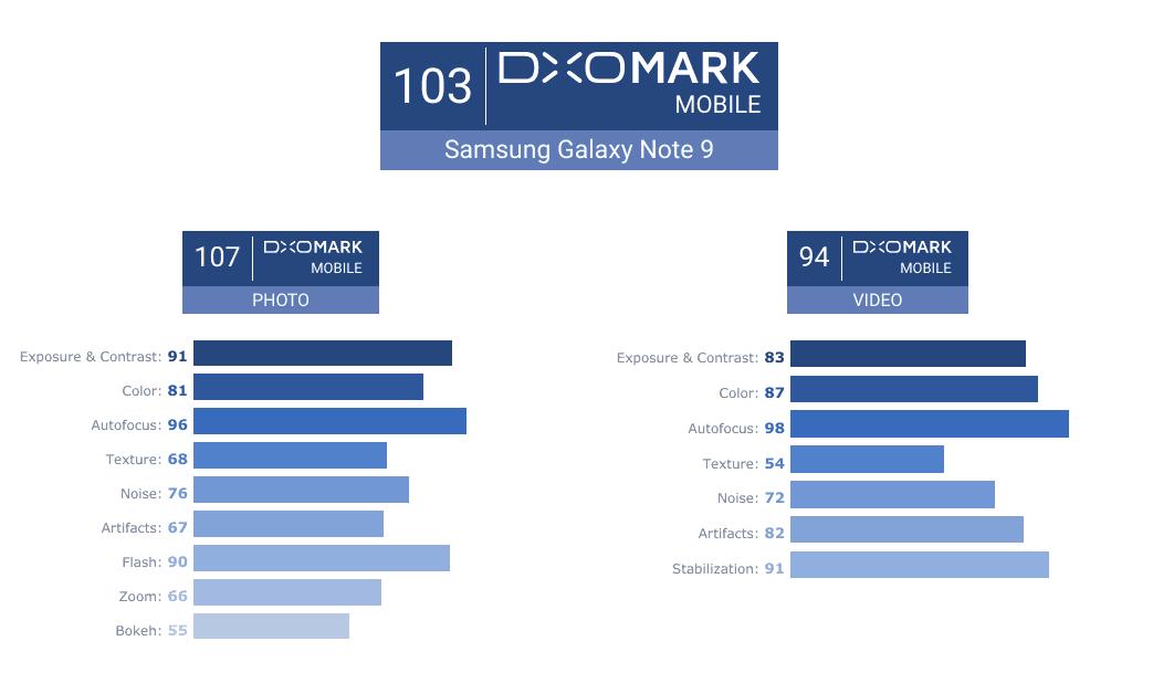 """""""Samsung Galaxy Note 9"""" surinko 103 """"DxOMark"""" reitingo taškus"""