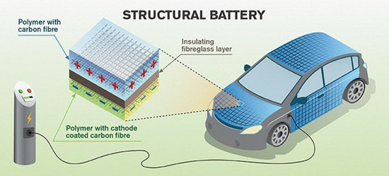 New features of carbon fiber have been found - in practice, the whole car or aircraft can become a battery