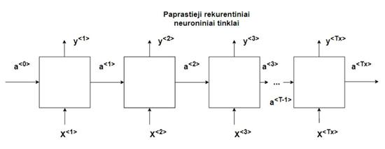 J. Stankevičiaus iliustr./Paprastojo RNN tinklo schema
