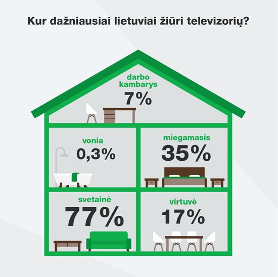 Tyrimas: kaip televizorių skaičius lietuvių namuose susijęs su jų ekrano dydžiu?