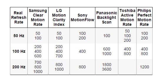 Televizoriaus vaizdo atnaujimo dažniai