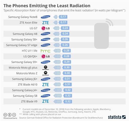 Išaiškinti pavojingiausi ir saugiausi pagal spinduliuotės lygį išmanieji telefonai