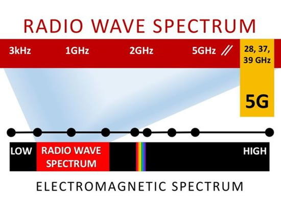 Elektromagnetinių bangų spektras. Jonizuojanti spinduliuotė prasideda jau į dešinę nuo regimojo spektro spindulių / Ball State universiteto iliustr.