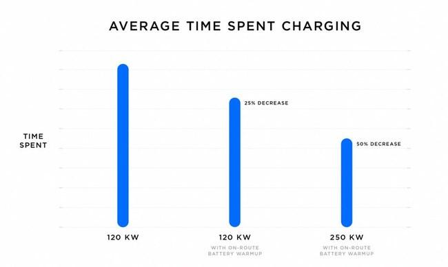 """Naujoji greitojo įkrovimo stotelė """"V3 Supercharger"""" elektromobilių baterijų įkrovimo laiką sumažins per pusę"""
