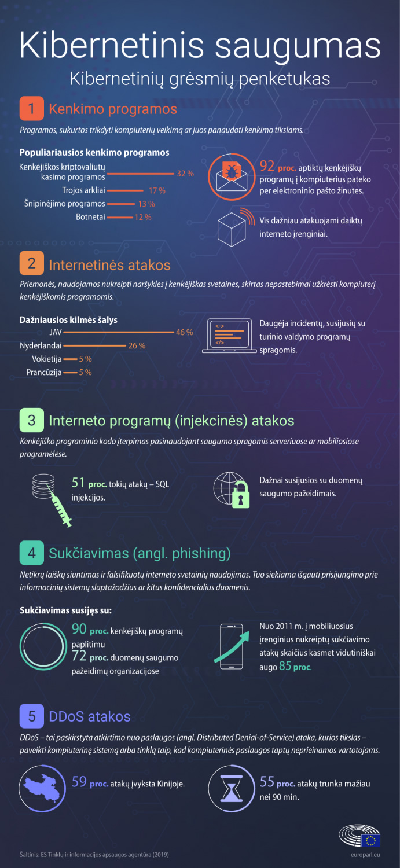 Kibernetinis saugumas: didžiausių grėsmių penketukas © Europos Parlamentas